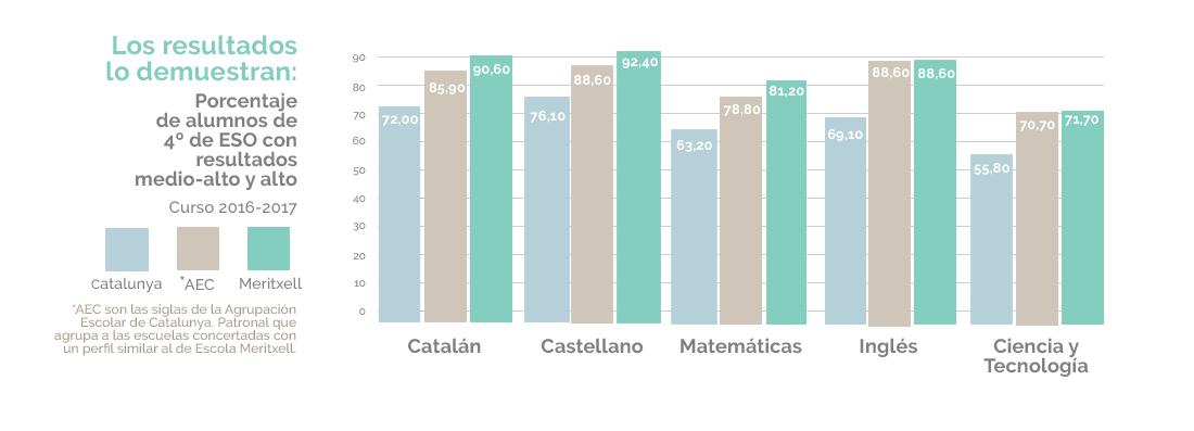 Resultados 4º de ESO Escola Meritxell Mataró Matemáticas Inglés