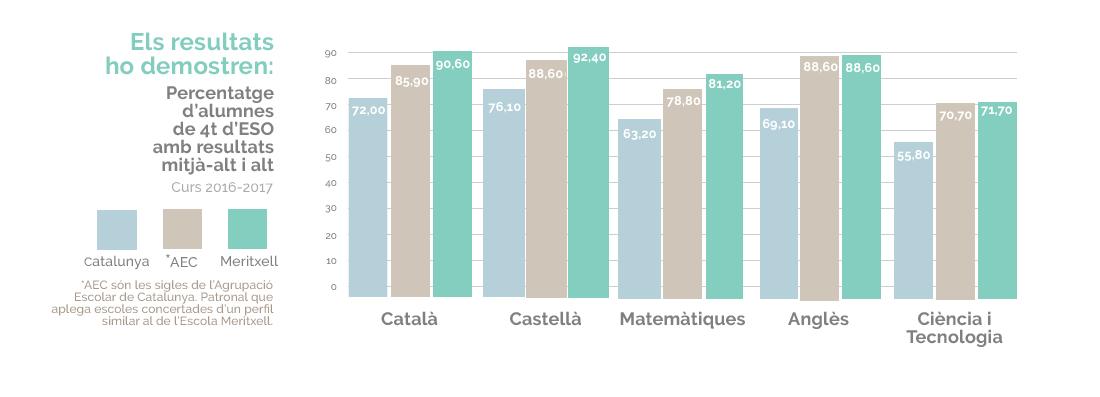 Resultats de 4ª d'ESO dels alumnes de l'Escola Meritxell de Mataró en Anglès, Ciéncia i Tecnologia i Matemátiques