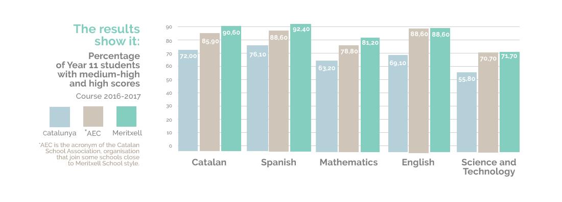 Year 11 students results Escola Meritxell Mataró