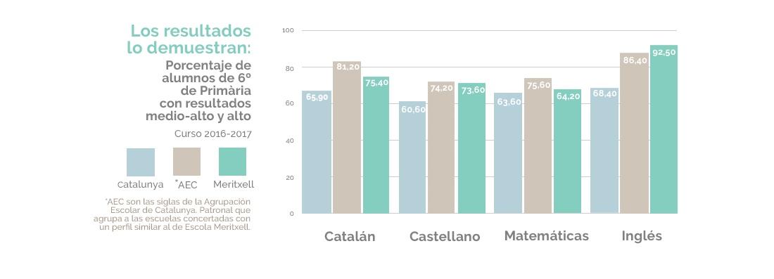 Resultados 6º de primaria Escola Meritxell Mataró Matemáticas, Catalán, Castellano, inglés