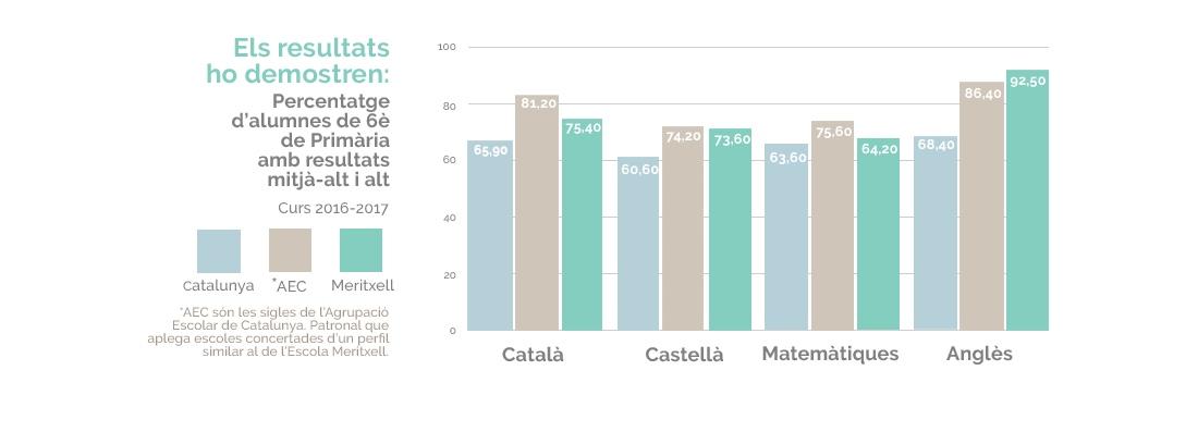 Resultats 6è de primària Escola Meritxell Mataró Matemàtiques, Català, Castellà i anglès