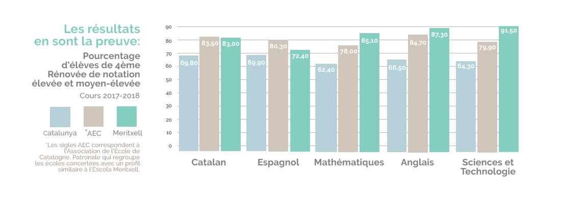 Resultats 4eme renovee Escola Meritxell Mataró