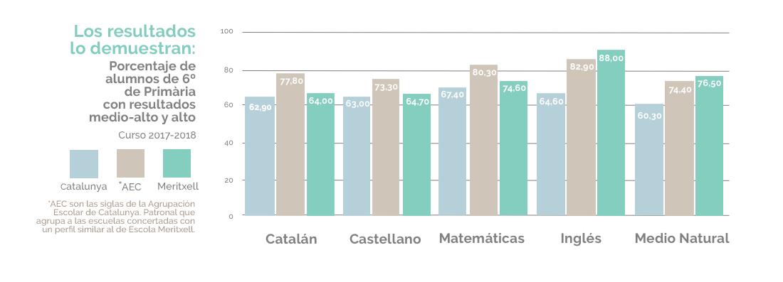 Resultados 6º de primaria Escola Meritxell Mataró Matemáticas, Catalán, Castellano, inglés 2018