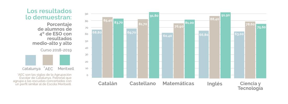 Resultados 4 de ESO Escola Meritxell 2019