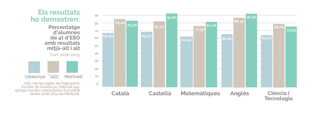 Resultats 4 ESO Escola Meritxell 2019