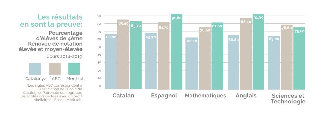Resultats 4eme renovee Escola Meritxell 2019