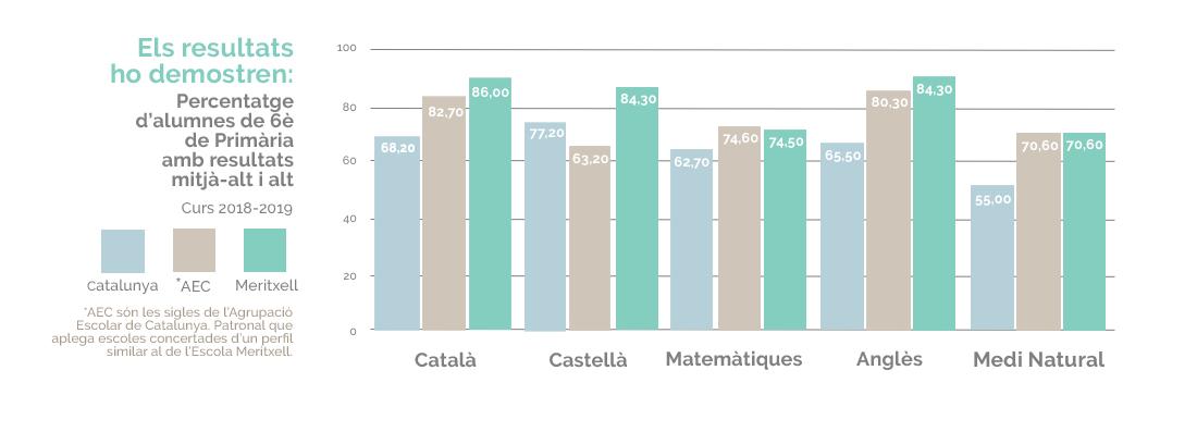 Resultats 6 de primaria Escola Meritxell 2019
