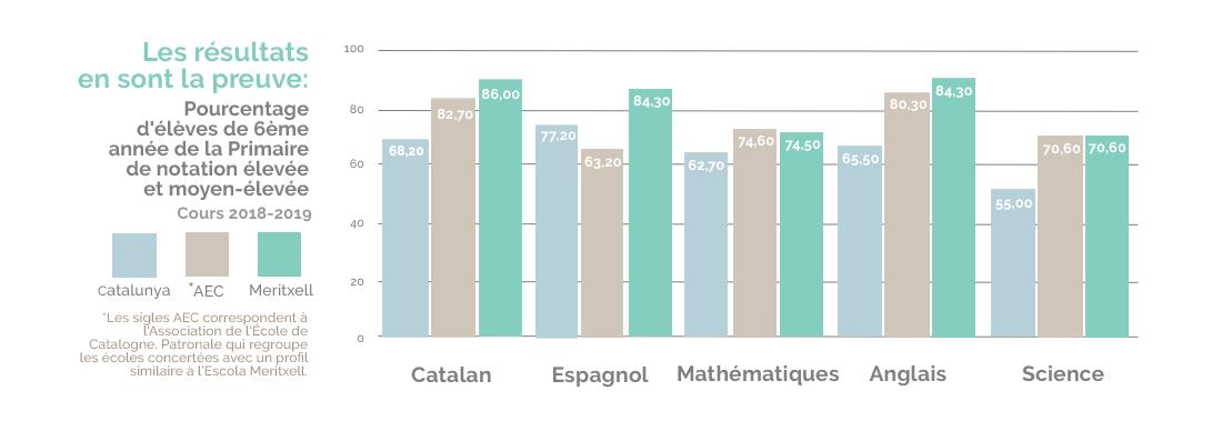 Resultats 6eme primaire Escola Meritxell 2019