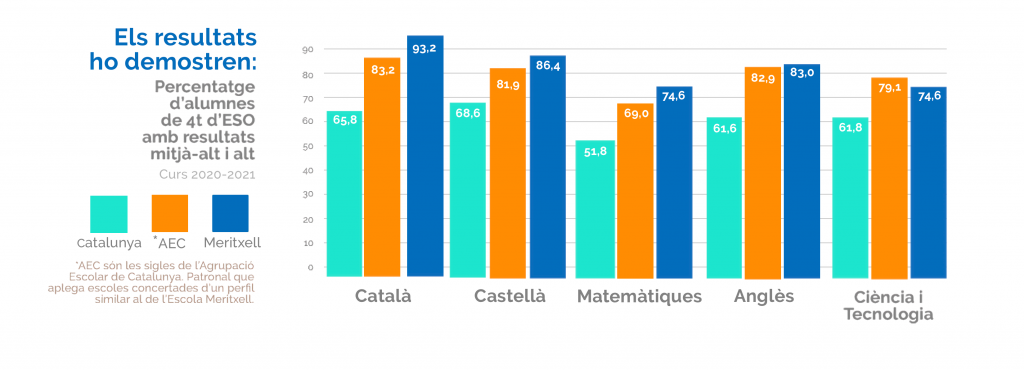 Resultats 4t d'ESO Escola Meritxell 2020-21