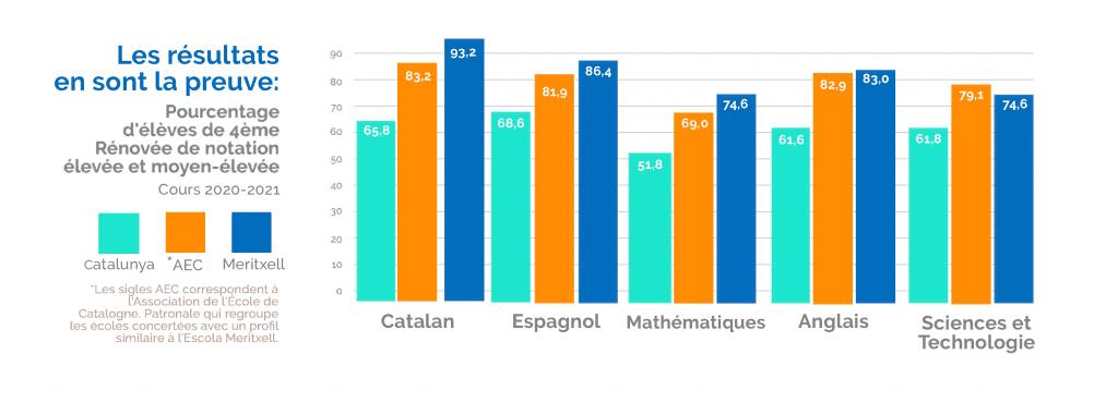 Resultats 4eme renovee Escola Meritxell 2020-21